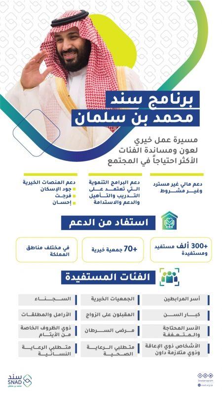أكثر من 300 ألف مستفيد ومستفيدة من سند محمد بن سلمان - المواطن