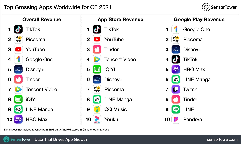 q3-2021-top-app-revenue-chart