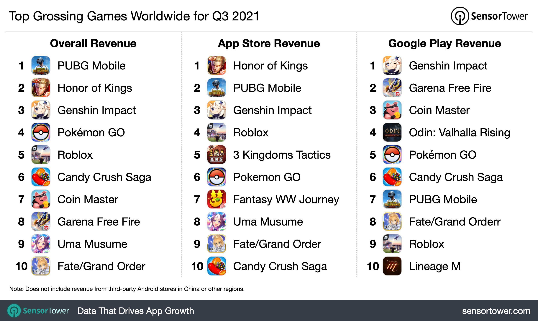 q3-2021-top-game-revenue-chart