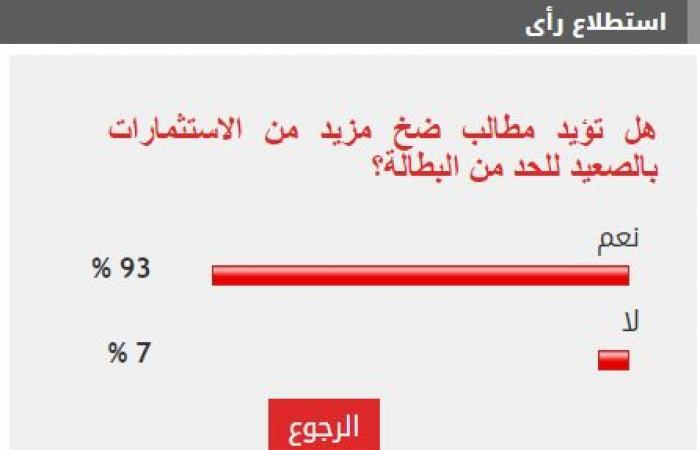 93% من القراء يؤيدون مطالب زيادة ضخ الاستثمارات بالصعيد