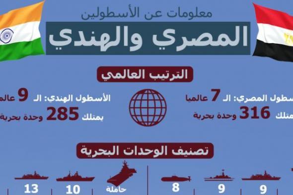 معلومات عن القوات البحرية المصرية والهندية